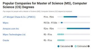 Popular Companies for Master of Science (MS), Computer Science (CS) Degrees